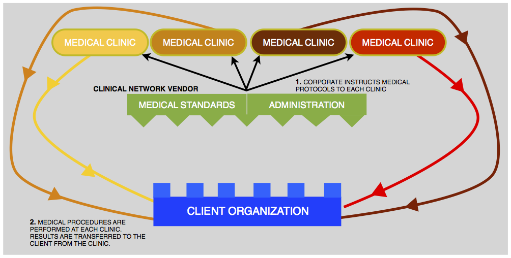 Clinical Network model for Managing OSHA Medical Surveillance