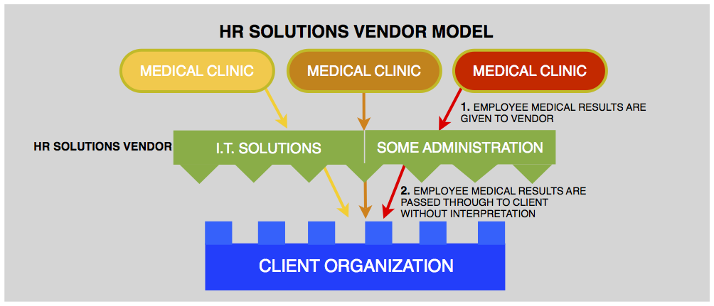 The HR Solutions model to managing OSHA Medical Surveillance