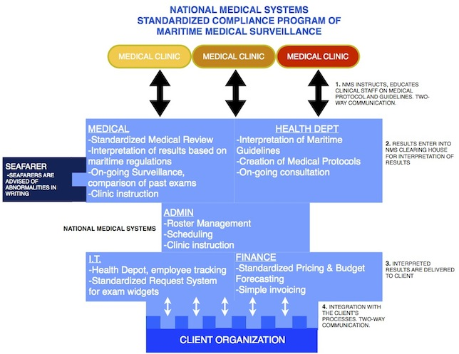 NMS' management approach for maritime medical surveillance