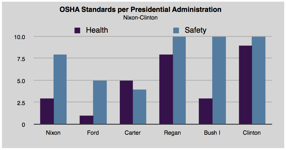 The OSHA Standards enacted per Presidential Administration