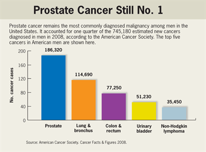 Prostate Cancer Treatment Guidelines