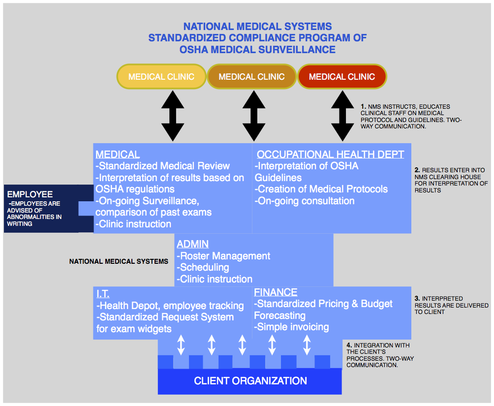The NMS Standardized Compliance Program Model for managing OSHA Medical Surveillance
